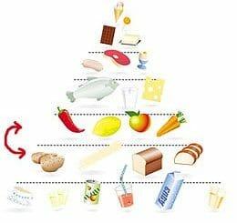 Neue Ernährungspyramide