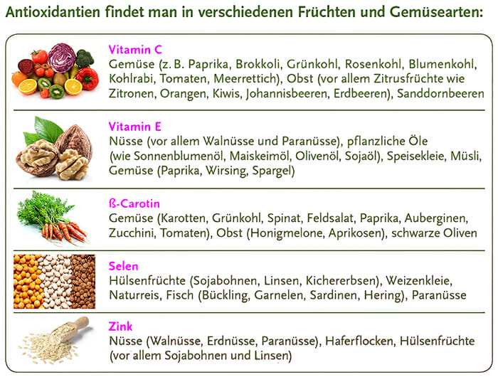 Antioxidantien in Lebensmittel