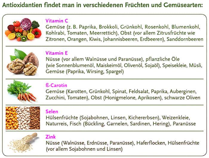 Antioxidantien – Kampf den freien Radikalen › gesund.co.at