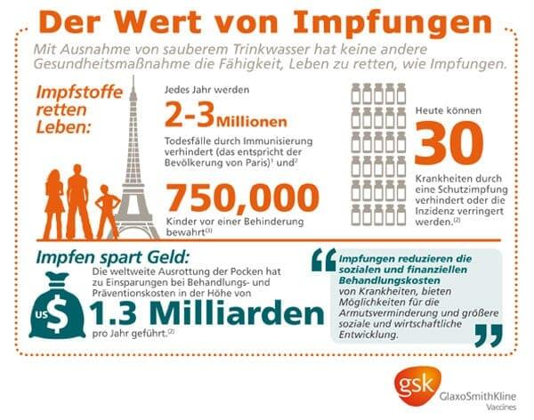 Infografik zur Immunisierung