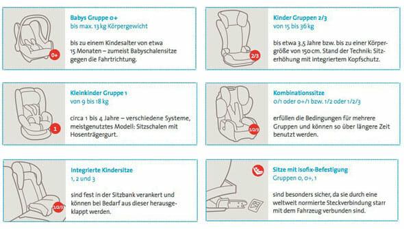 Kindersitzsysteme im Auto