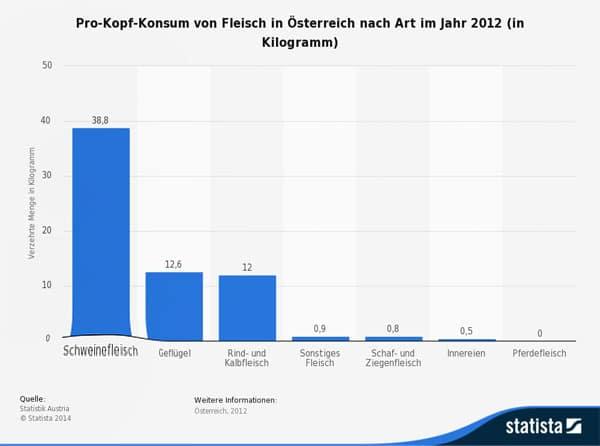 Statistik Fleischkonsum Österreich