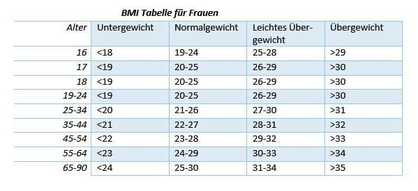 BMI - Body Mass Index Grafik