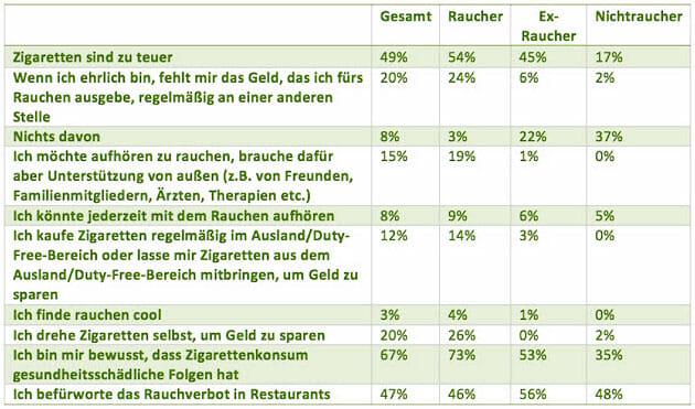 Rauchen Statistik