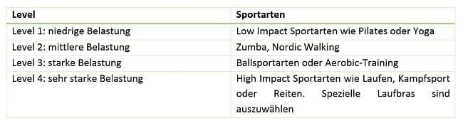Sport BH's Grafik