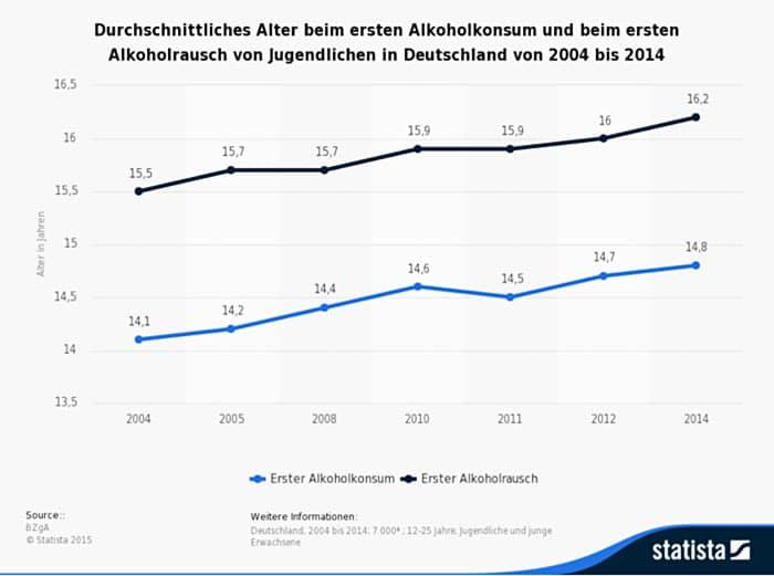 Statistik Alkoholkonsum