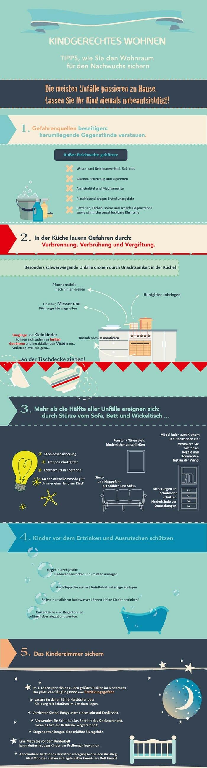 Infografik kindgerechtes Wohnen