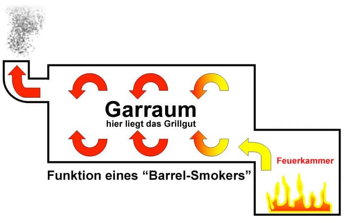 Funktionsweise eines Smokers