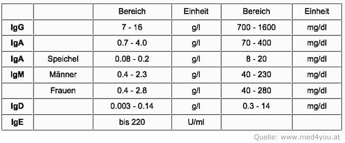 Referenzwerte Antikörper