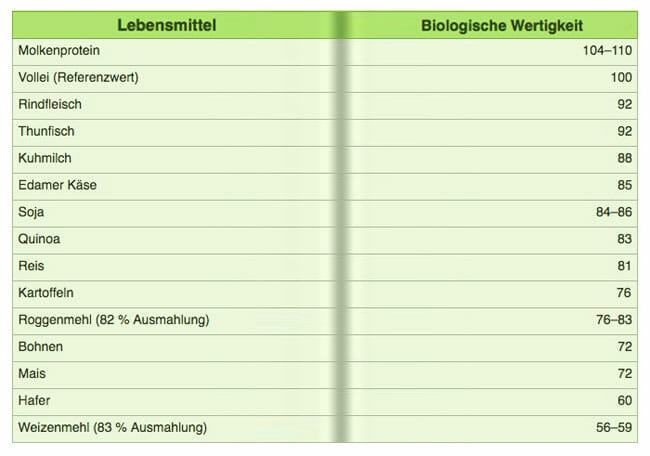 Tabelle biologische Wertigkeit