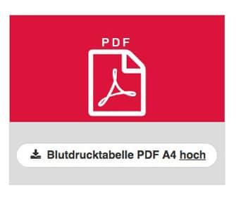 Blutdrucktabelle zum Ausdrucken PDF