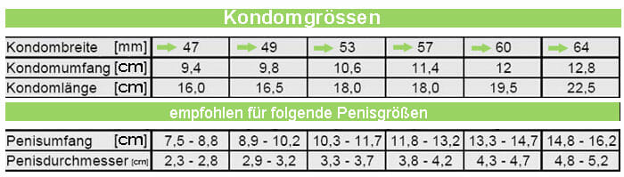 Kondomgrößen Tabelle