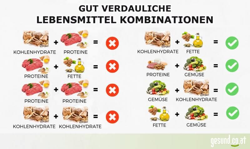 Gesunde Lebensmittelkombinationen für eine gute Verdauung