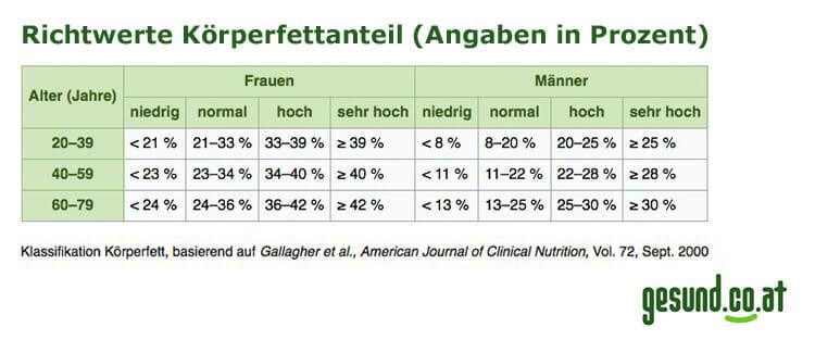 Tabelle Körperfettanteil