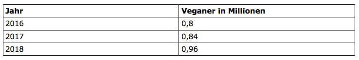 Tabelle Veganer in Deutschland