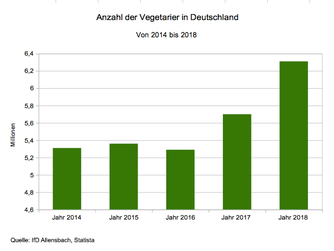 Statistik: Vegetarier in Deutschland