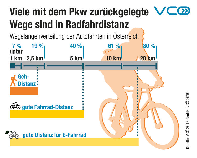 Infografik Radfahrdistanz