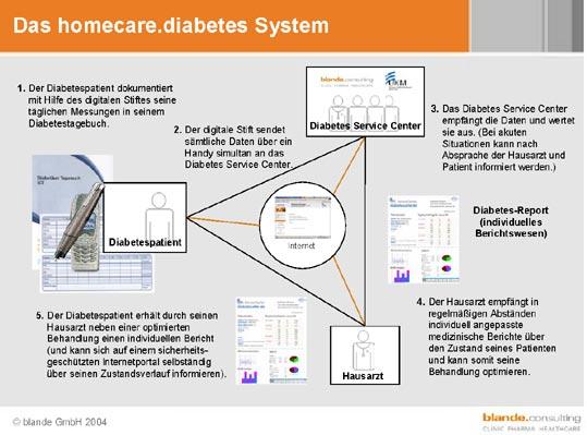 Homecare Diabetes System