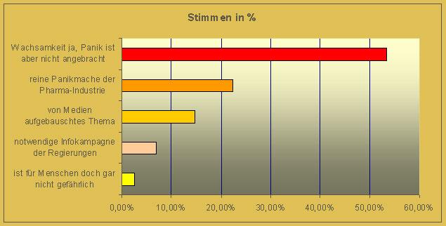 Umfrage Vogelgrippe in Prozent