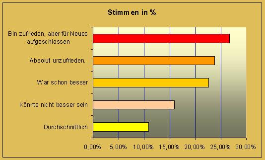 Umfrage SexuallebenProzent
