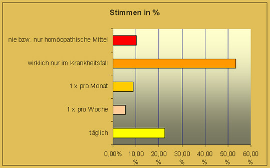 Umfrage Medikamente in Prozent