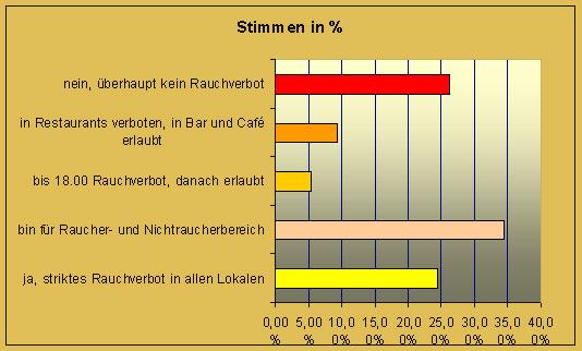 Umfrage Rauchverbot in Prozent
