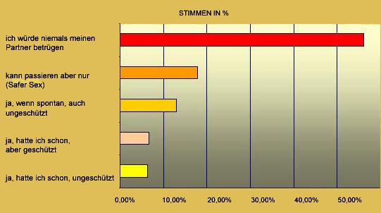 Umfrage Seitensprung Prozent
